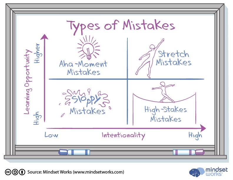 Types-of-Mistakes-Chart_v3
