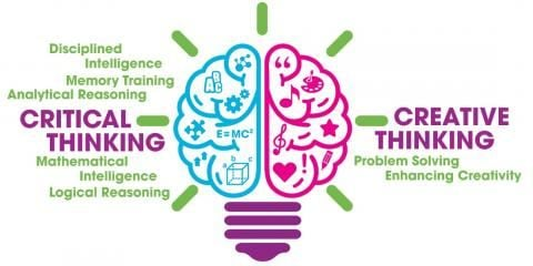 Critical thinking creative thinking pay to write business blog